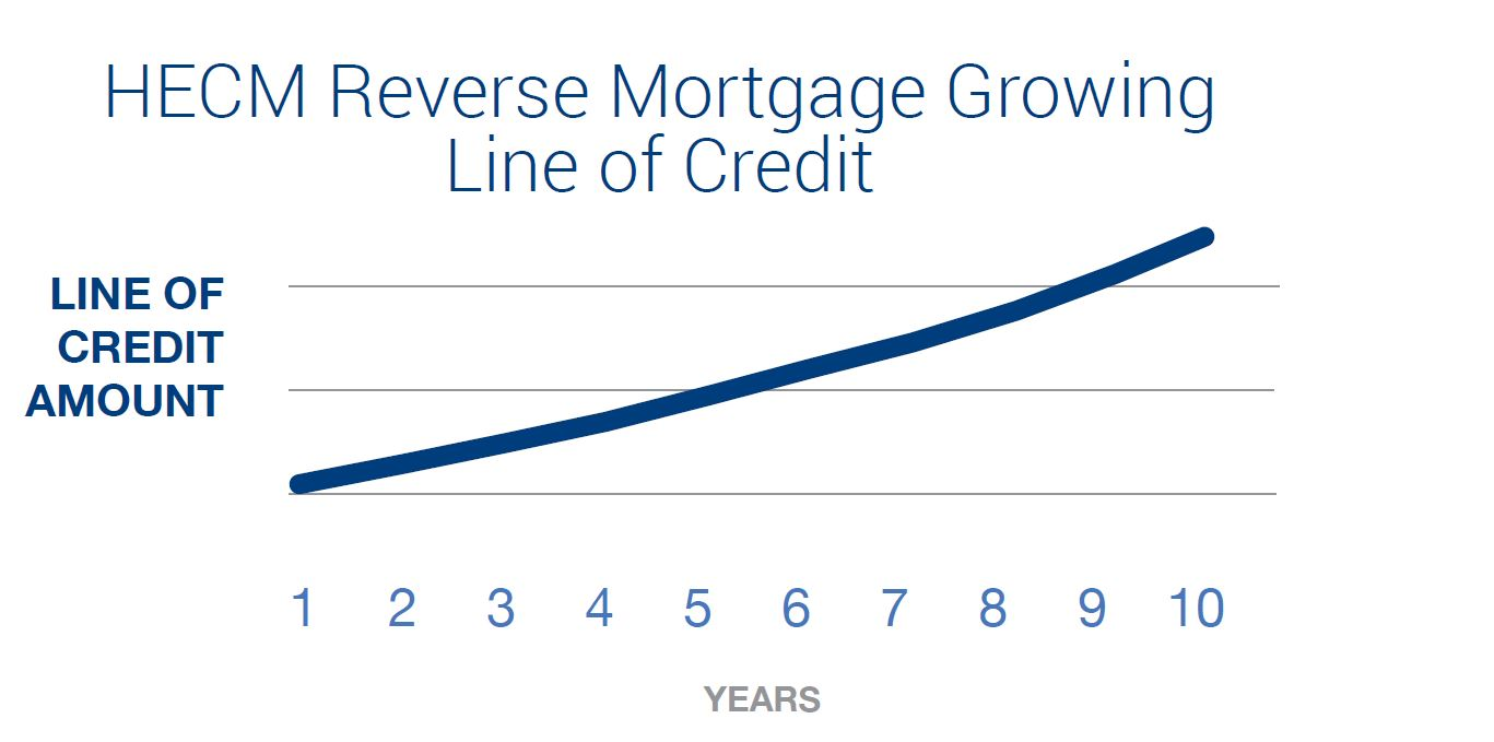 hecm-reverse-mortgage-growing-line-of-credit