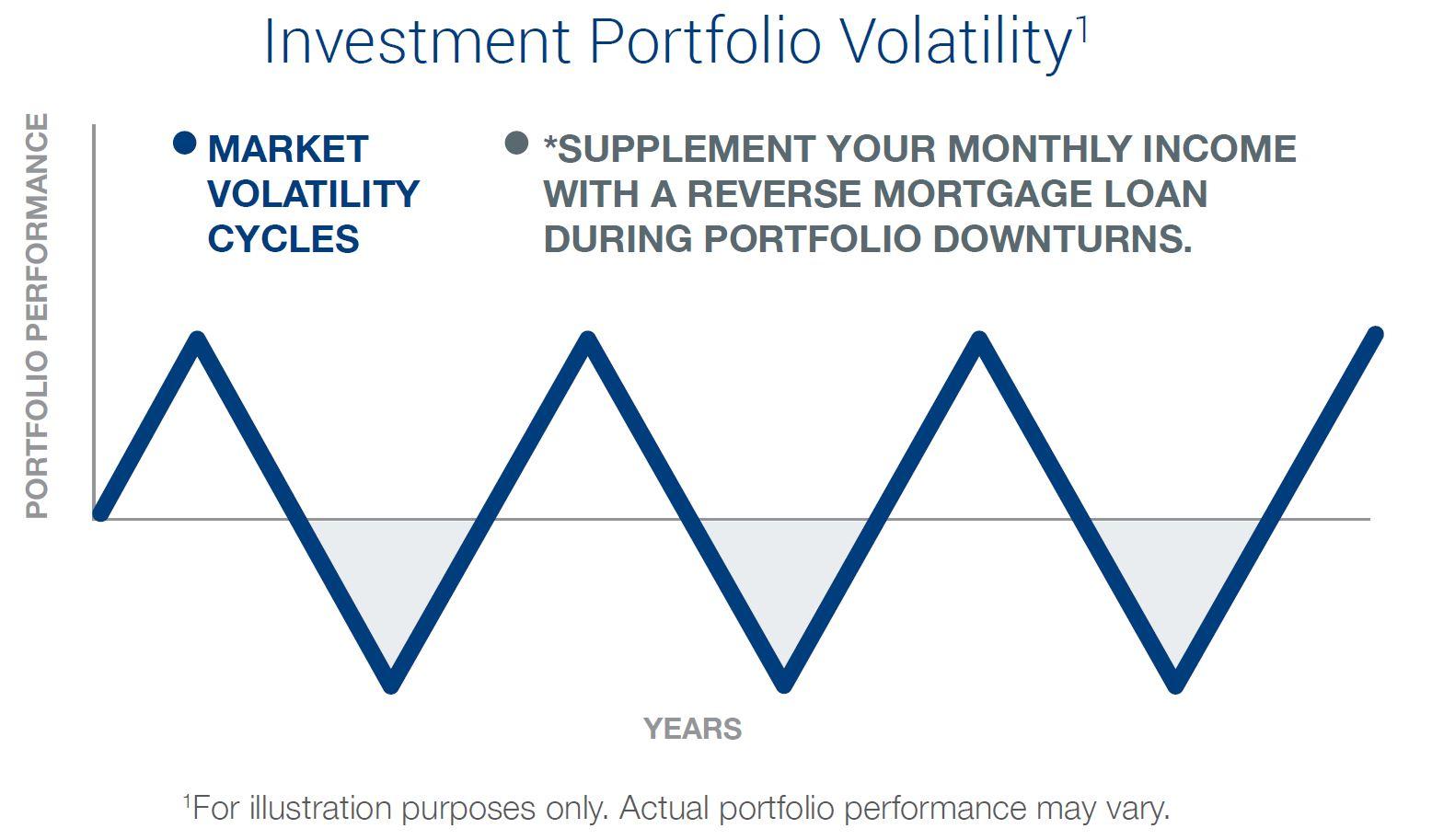 investment-portfolio-volatality